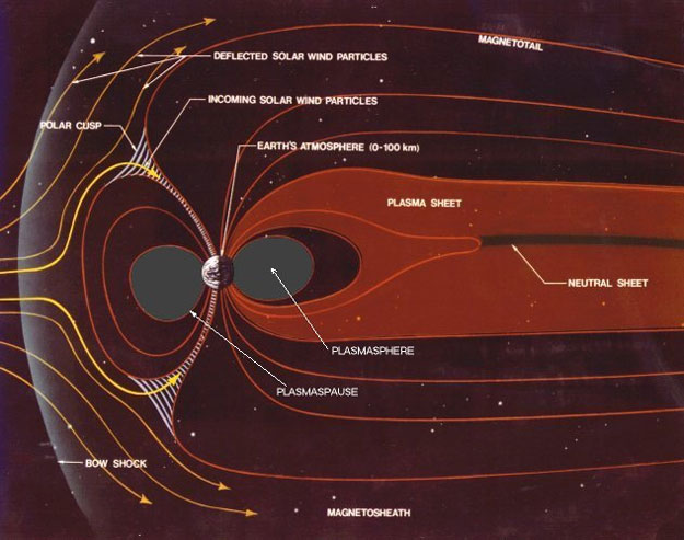 Illustration of Earth interacting with the solar wind